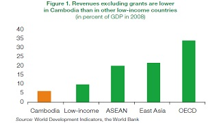 More Efficient Public Expenditure for Strong and Inclusive Growth