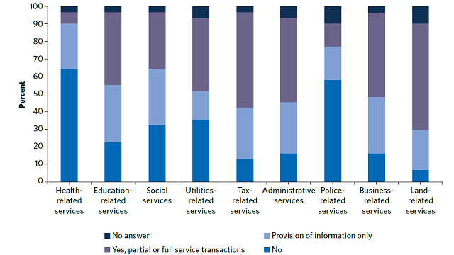Municipal Citizen Service Centers in Southeastern Europe : Survey Results on Success Factors, Challenges, and the Human Rights Approach of Municipal One-Stop Shop in the Western Balkans