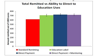 Will Migrants Remit More if They Can Channel Payments Directly for Education? Lab-in-the-Field and Proof of Concept Trial Results