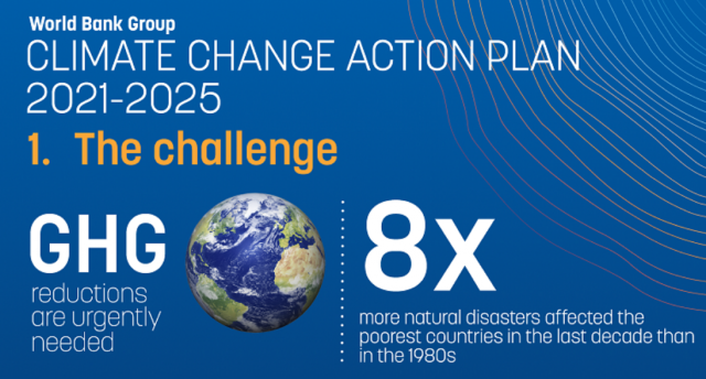 Infographic: Climate Change Action Plan (2021-2025)