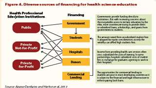 Meeting Africa's Health Worker Crisis : The Role of Education Systems and Incentives