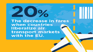 Is EU's Open Aviation Policy Good for Air Transport?