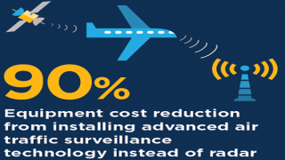 Low-Cost Technology to Improve Aviation Safety and Efficiency