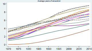 The Rise in Education Attainment in MENA in Comparative Perspective