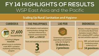 FY14 Highlights of Results: WSP East Asia and the Pacific