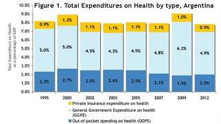 Argentina - Health Financing Profile