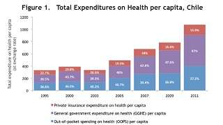 Chile - Health financing profile