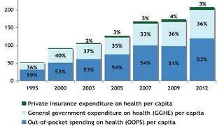 Guatemala - Health Financing Profile