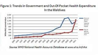 Health Expenditure, Equity and Evolution of Aasandha