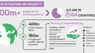 How does IDA Reduce Poverty?