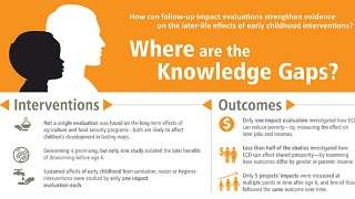 Early Childhood Interventions - Where are the Knowledge Gaps?