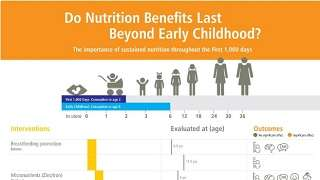 Do Nutrition Benefits Last Beyond the First 1,000 Days?