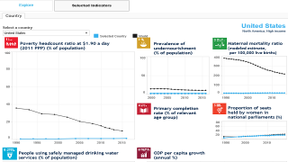 Sustainable Development Goals by Country