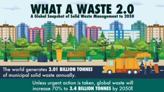 An Infographic: What a Waste 2.0 - A Global Snapshot of Solid Waste Management to 2050