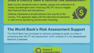 Money Laundering/Terrorist Financing (ML/TF)Risk Assessment