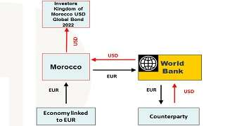 Helping Morocco Mitigate Currency Risk on Liabilities Owed to a Third Party