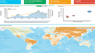 Private Participation in Infrastructure (PPI) Visualization Dashboard