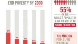 SDG 1: End poverty in all its forms everywhere