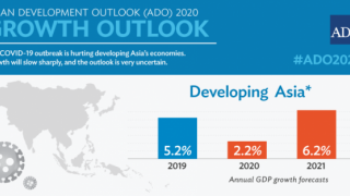 Infographic - Asian Development Outlook 2020: Growth Outlook